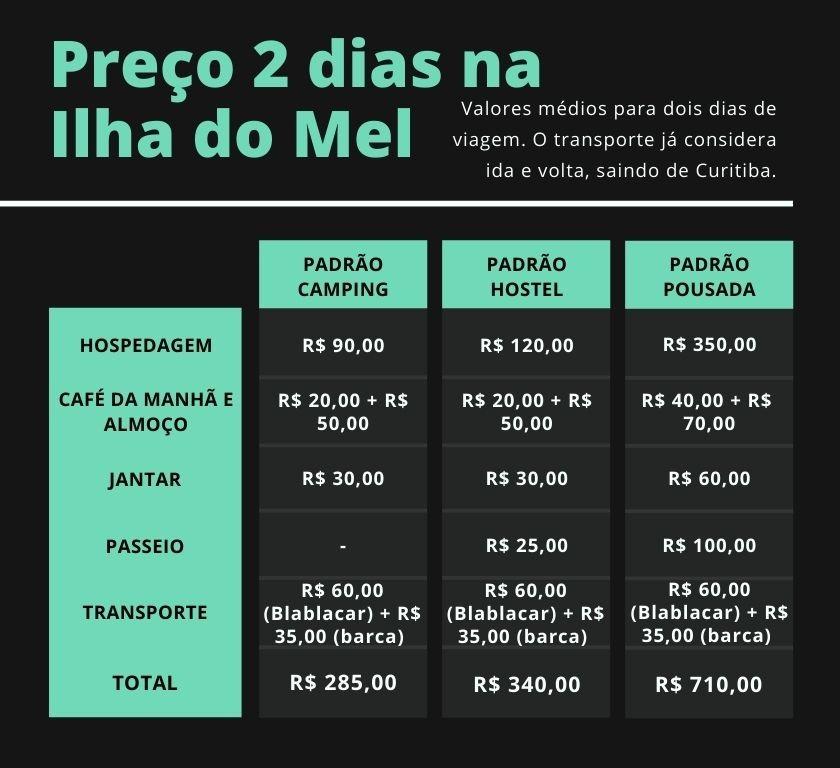 Tabela de custos da Ilha do Mel